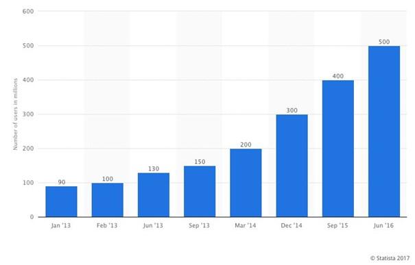 Augmentation du nombre d'utilisateurs d'instagram