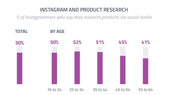 Recherches de produits par âge des utilisateurs sur Instagram